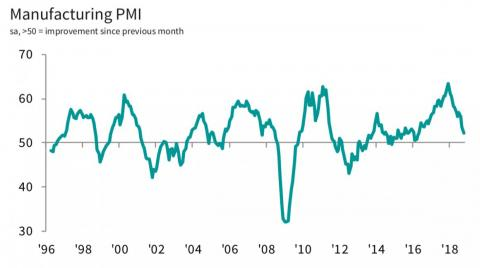 UK manufacturing sentiment.