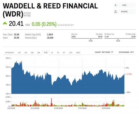 11. Waddell & Reed Financial