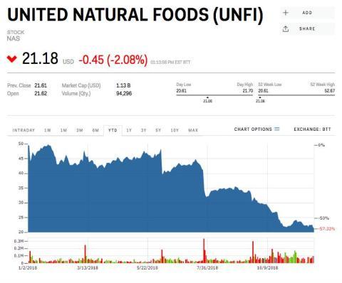 14. United Natural Foods