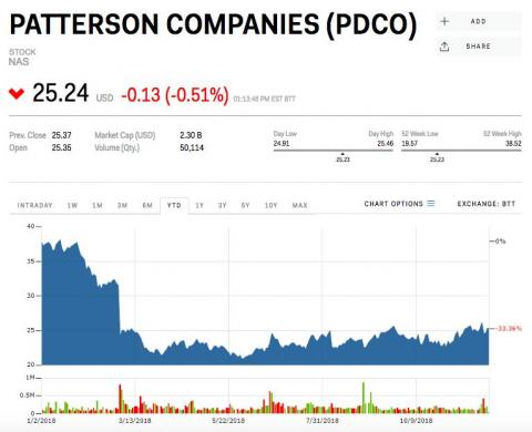 15. Patterson Companies
