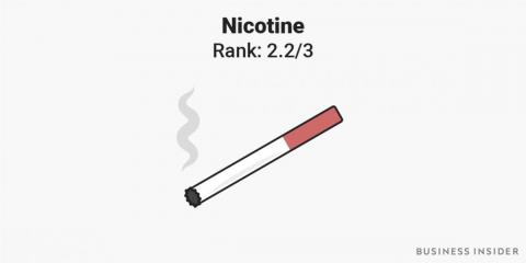 3. In terms of psychological addictiveness, nicotine was ranked as almost as addictive as cocaine.