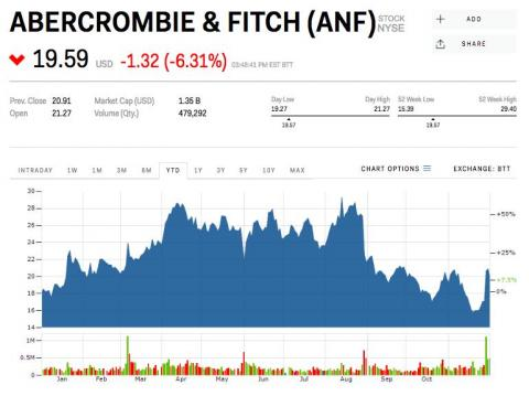 6. Abercrombie & Fitch