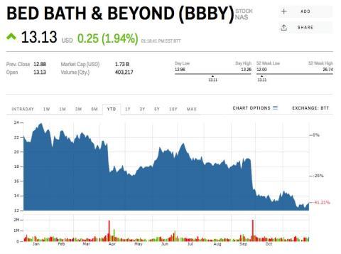 7. Bed Bath & Beyond