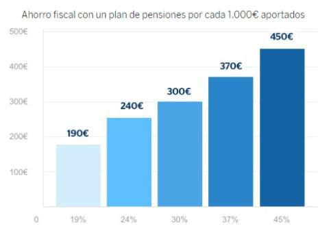 Ahorro fiscal en planes de pensiones