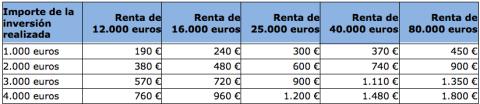 Cuánto ahorras en la renta con los planes de pensiones