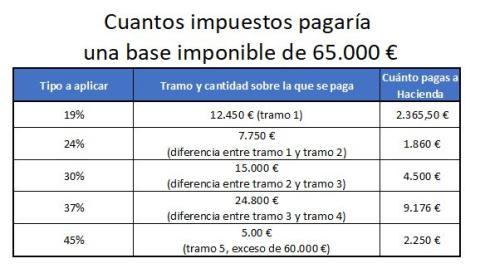 Cuántos impuestos pagas según las tablas de la renta 2019