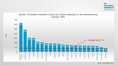 densidad de robot por países