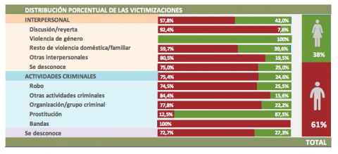 Distribución de las víctimas