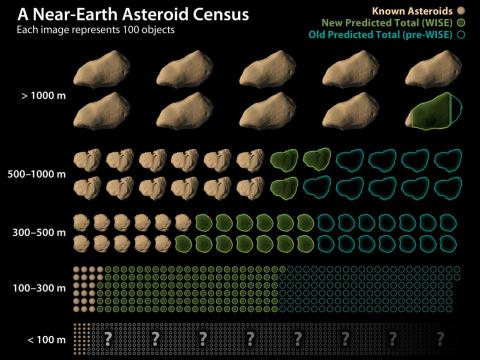 Fewer asteroids exist than previously thought, but smaller space rocks elude easy detection.