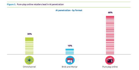 Gráfico Capgemini Inteligencia Artificial Retail