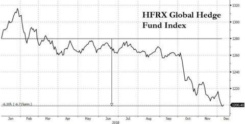 """El índice de los """"hedge funds"""", se encuentra en mínimos anuales"""