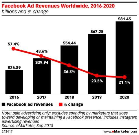 Ingresos por publicidad de Facebook, de 2016 a 2020.