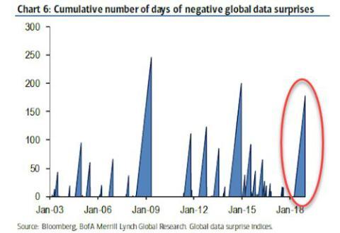 Más sorpresas negativas que positivas en los resultados empresariales