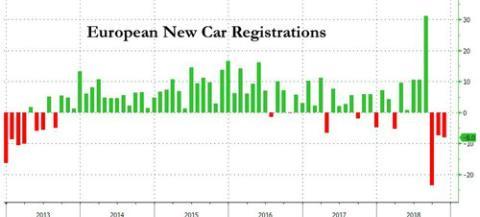 Las matriculaciones de los vehículos caen estrepitosamente