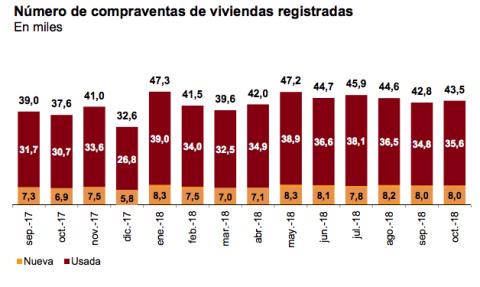 Número de compraventas de vivienda registradas entre septiembre de 2017 y octubre de 2018