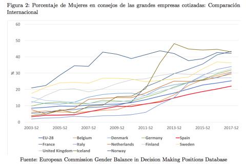 Porcentaje de Mujeres en consejos de las grandes empresas cotizadas: Comparación Internacional