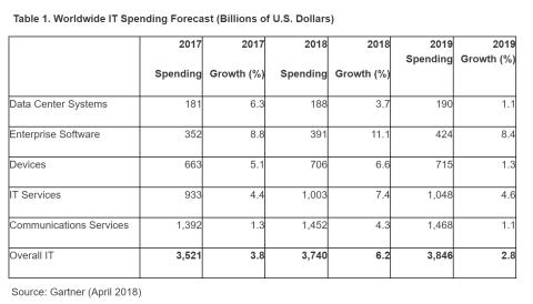 Previsiones de inversión TIC para Gartner