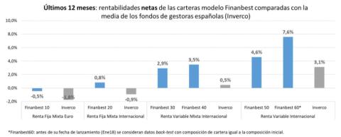 Rentabilidad de las carteras modelo de Finanbest