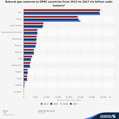 Reservas de gas de los países de la OPEP.