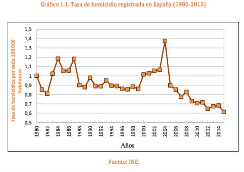 Tasa de homicidio en España