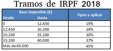 Tramos de IRPF 2018