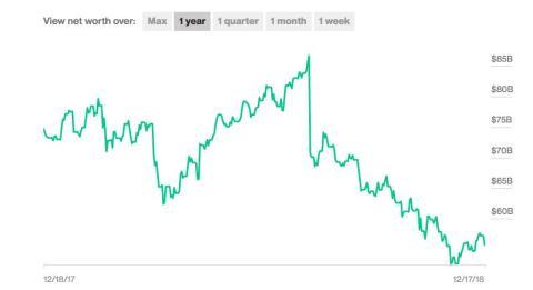 El patrimonio neto de Zuckerberg se ha desplomado dramáticamente este año.