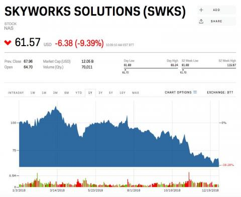1. Skyworks Solutions