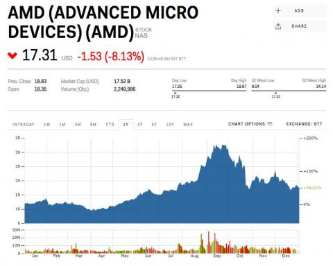 11. Advanced Micro Devices