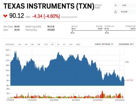 7. Texas Instruments