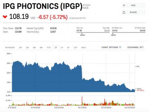 8. IPG Photonics