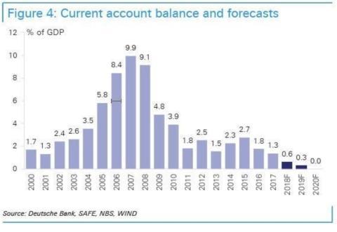 Los superávits comerciales de China se pueden transformar en déficits