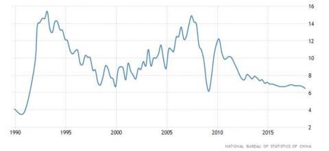 Evolución del PIB en China