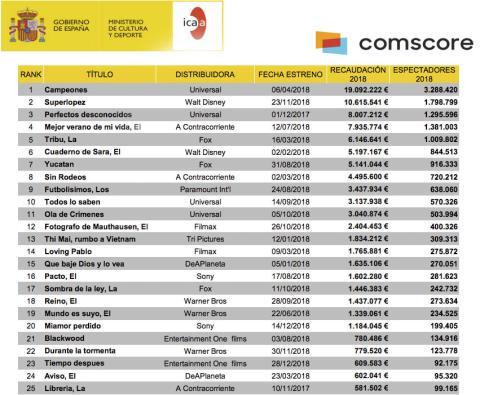 Recaudación y espectadores del cine español en 2018.