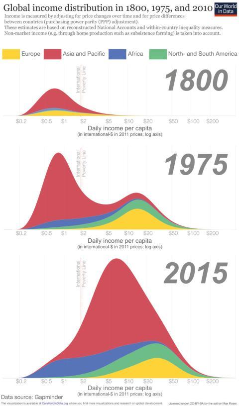Desigualdad mundial en 1800, 1975 y 2015.
