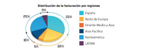 Facturación internacional sector del videojuego