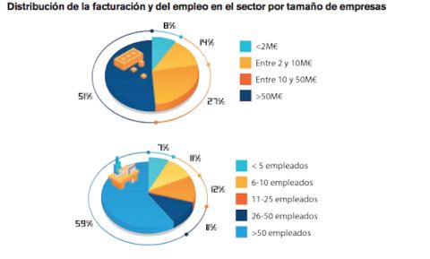 Facturación y empleo en el sector videojueos.