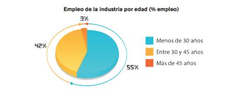 Edad de empleo en la industria del videojuego