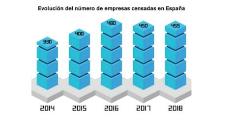Crecimiento empresas de videojuegos en España