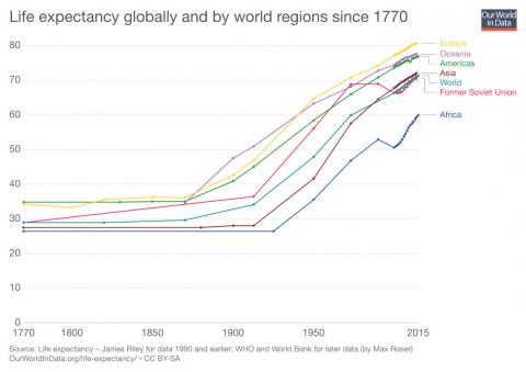 Esperanza de vida global y por zonas del mundo desde 1770 hasta la actualidad.