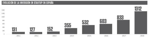 Evolución de la inversión en startup en España.