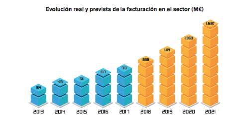 Facturación sector del videojuego en España.