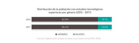 Distribución de la población con estudios tecnológicos superiores por género (2015 - 2017)