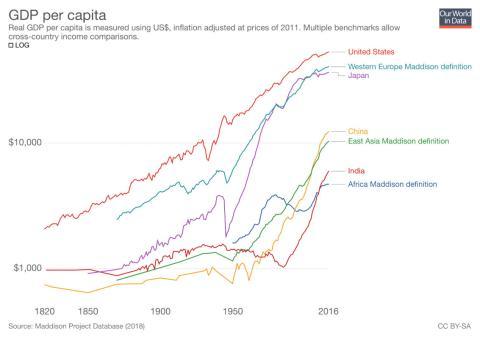 PIB per cápita. El PIB real per cápita se mide en dólares de los EE.UU. ajustados por la inflación a precios de 2011.