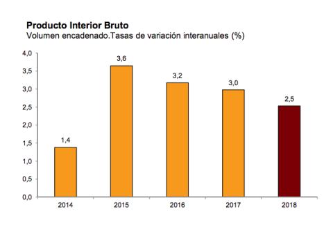 Evolución del PIB español en los últimos 5 ejercicios