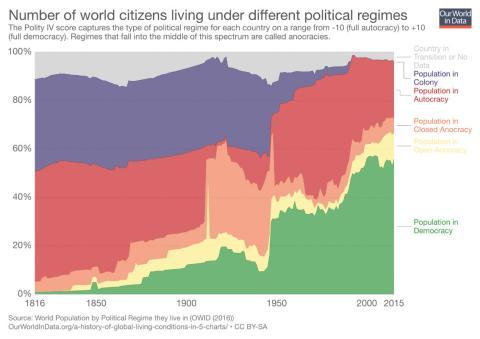 Porcentaje de ciudadanos del mundo que viven bajo los diferentes regímenes políticos.
