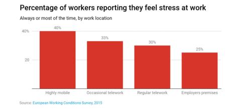 Porcentaje de empleados que dicen sentirse estresados en el trabajo