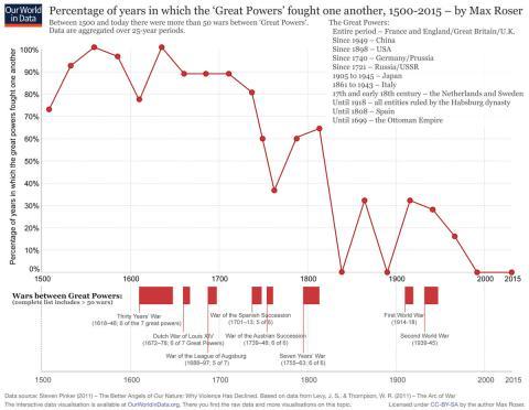 Porcentaje de tiempo en que las Grandes Potencias lucharon entre sí entre 1500 y 2015.