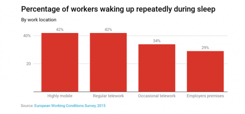 Porcentaje de trabajadores que dicen despertarse varias veces mientras duermen.