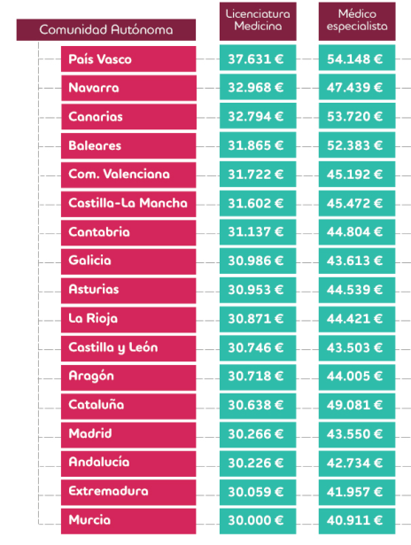 Diferencia de salarios entre médicos por comunidad autónoma y especialidad