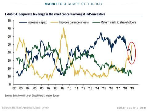 Bank of America advierte del endeudamiento empresarial